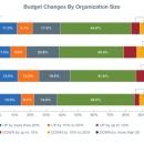 Bar Graph, CLIENT: CBS interactive