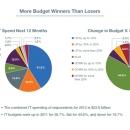Pie Chart, CLIENT: CBS Interactive
